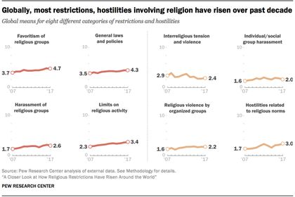 Government restrictions and social hostilities against religion have increased worldwide. / Pew Research. See more: http://evangelicalfocus.com/lifetech/4633/Government_restrictions_on_religion_increasing_worldwide