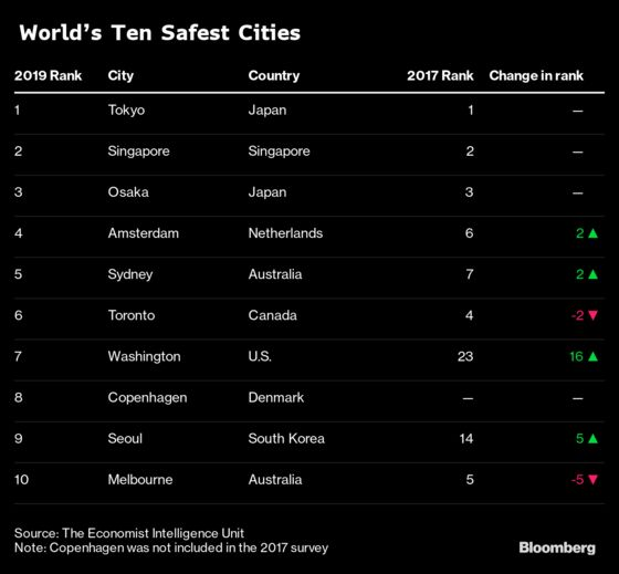 Safest Cities Chart
